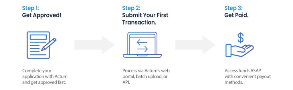 ACH Processing Steps